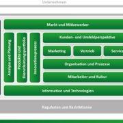 ADVANIS CRM Framework