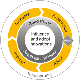 SAP Influencing Program