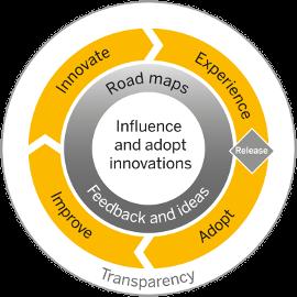 SAP Influencing Program