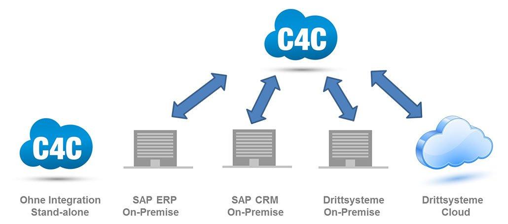 C4C Integrationsmöglichkeiten