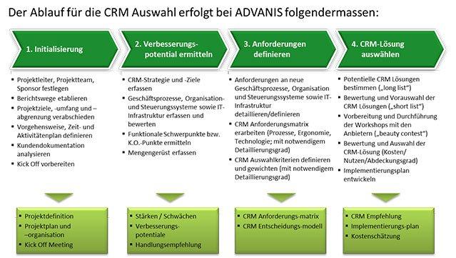 Der Ablauf für die CRM Auswahl bei ADVANIS