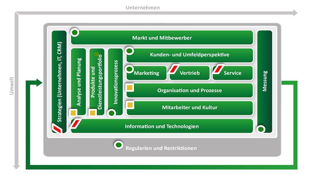 CRM Readiness Assessment mit Ampelsystem
