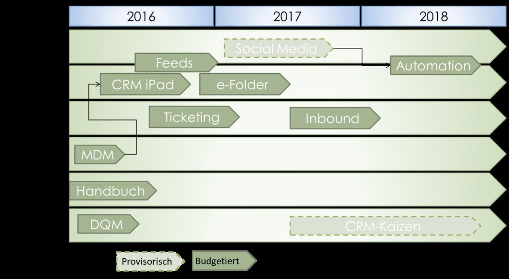 CRM Roadmap Grafik