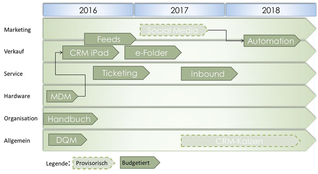 CRM Roadmap Grafik