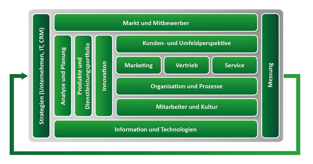 CRM Framework von ADVANIS