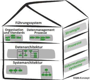 DQM Konzept