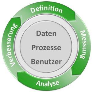 DQM Vorgehensmodell