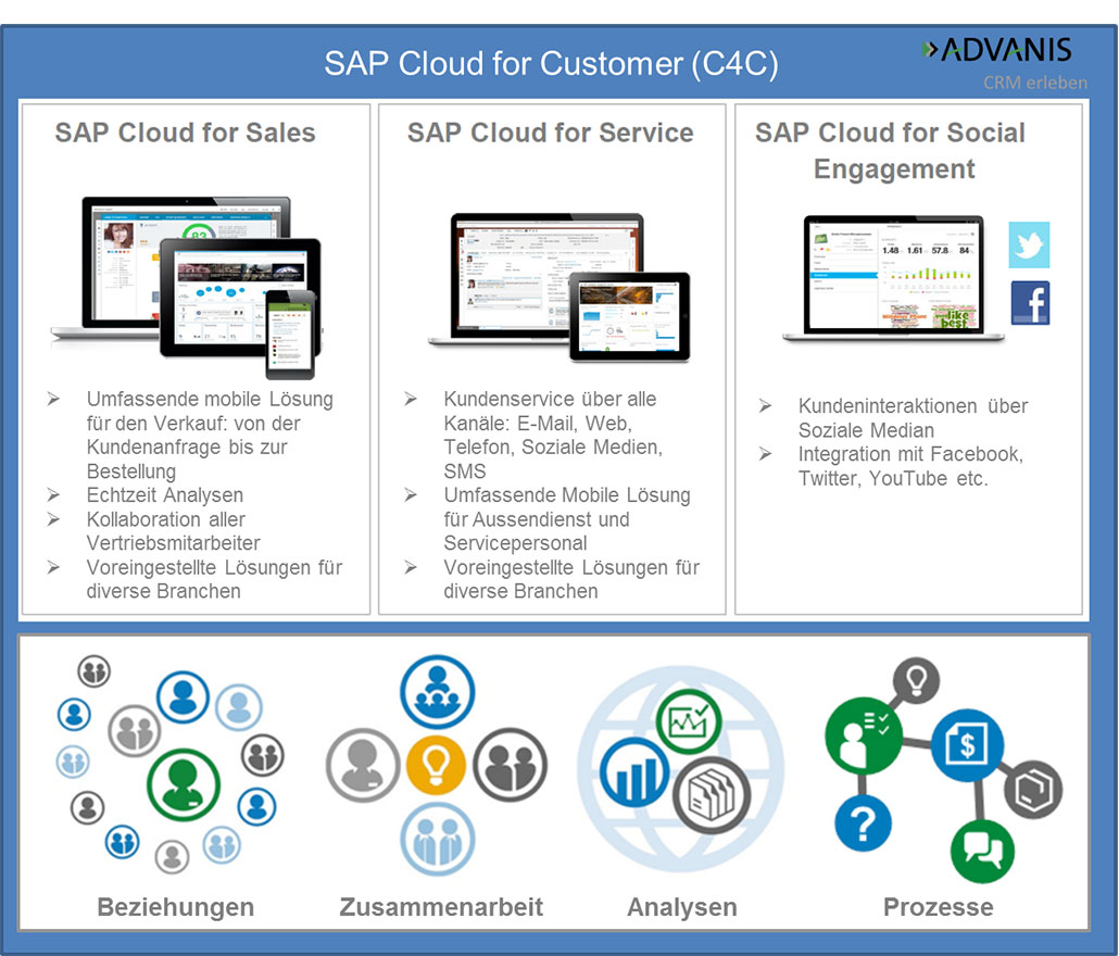 SAP Cloud for Customer C4C ADVANIS