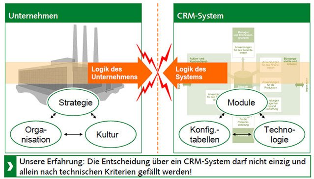 CRM Evaluation - Unternehmen versus System