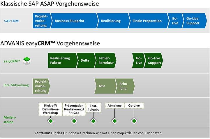 easyCRM Projektplan und Vorgehensweise von ADVANIS