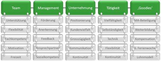 Jobs Karriere - ADVANIS Motivation Grafik