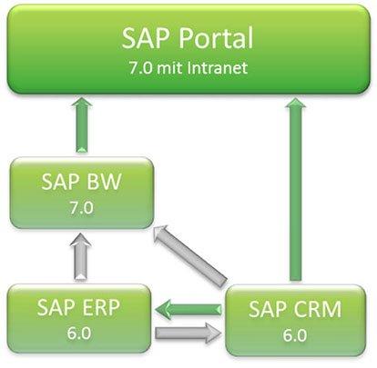 giroflex Grafik SAP CRM mit ADVANIS