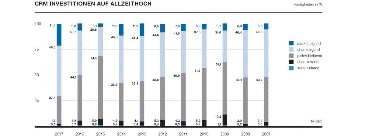 CRM Investitionen gemäss Swiss CRM Studie 2017