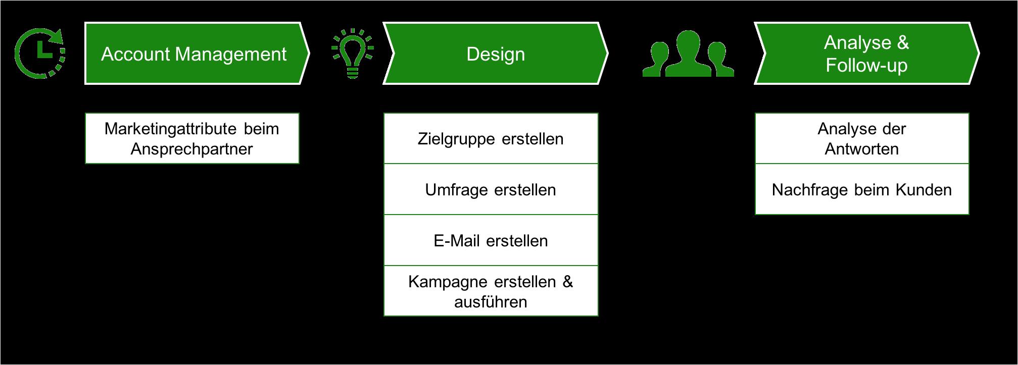 Prozess in C4C zur Erstellung einer Kundenzufriedenheitsumfrage