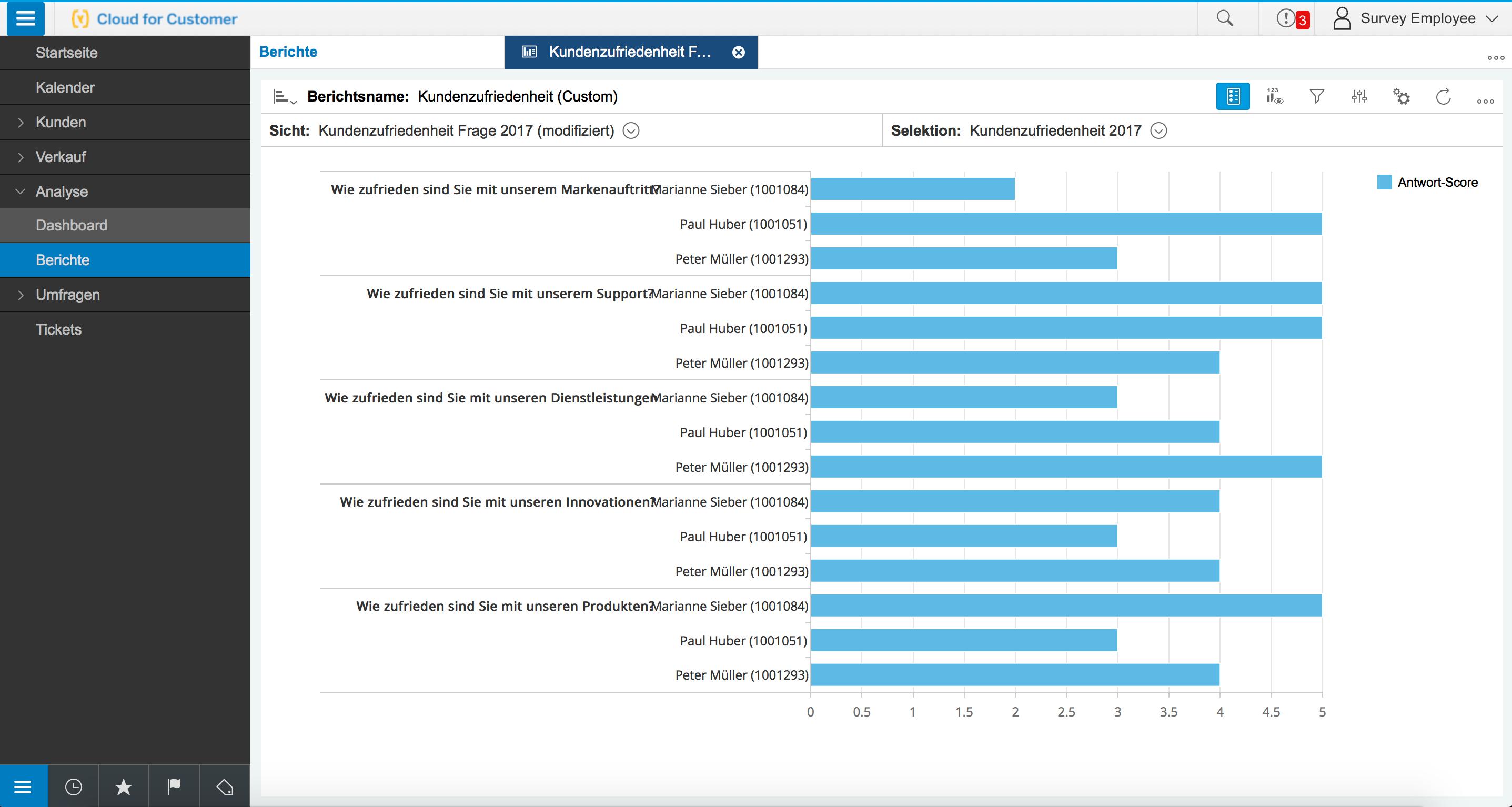 Analysemöglichkeiten innerhalb SAP Hybris C4C: Kundenzufriedenheit gesamt