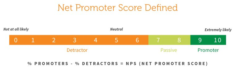 Definition des Net Promoter Score (NPS)