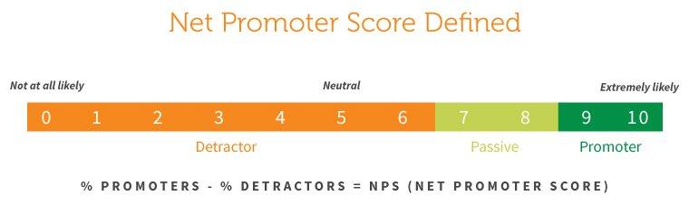 Definition des Net Promoter Score (NPS)