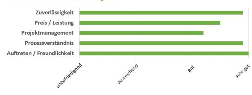 Ausgezeichnete Resultate für ADVANIS an der Kundenumfrage 2017