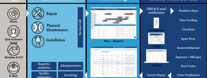 SAP Field Service Management