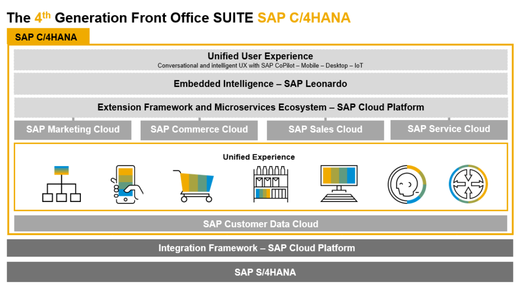 SAP C/4HANA