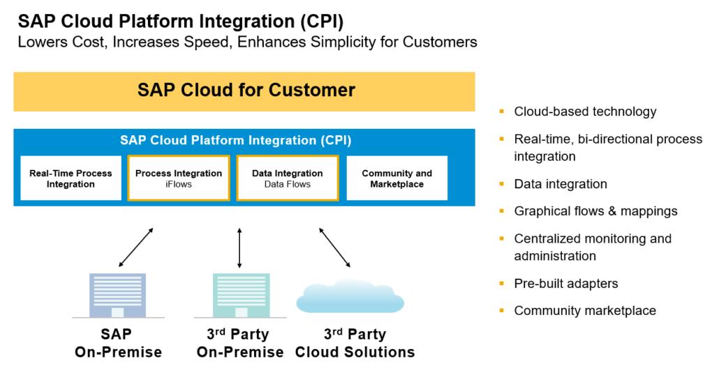 SAP C4C Integration