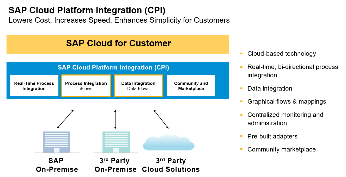 SAP C4C Integration