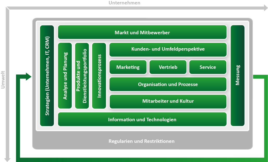 CRM Konzept auf Basis des ADVANIS CRM Framework