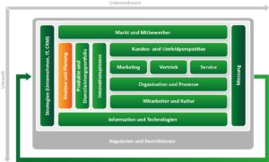 CRM Konzept erstellen mit dem CRM Framework von ADVANIS Baustein Analyse und Planung