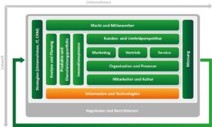 CRM Konzept erstellen mit dem ADVANIS CRM Framework. Baustein Information und Tecnologie