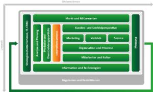 CRM Konzept erstellen mit dem ADVANIS CRM Framework. Baustein Innovation
