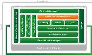 CRM Konzept erstellen mit dem ADVANIS CRM Framework. Baustein Kunden und Umfeld