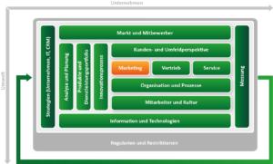CRM Konzept erstellen mit dem ADVANIS CRM Framework. Baustein Marketing
