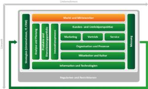CRM Konzept erstellen mit dem ADVANIS CRM Framework. Baustein Markt und Mitbewerber