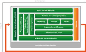 CRM Konzept erstellen mit dem ADVANIS CRM Framework. Baustein Messen