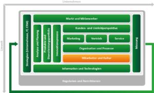CRM Konzept erstellen mit dem ADVANIS CRM Framework. Baustein Mitarbeiter und Klutur