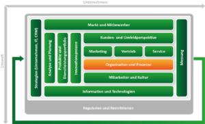 CRM Konzept erstellen mit dem ADVANIS CRM Framework. Baustein Organisation