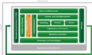 CRM Konzept erstellen mit dem ADVANIS CRM Framework. Baustein Produkte und Dienstleistungen