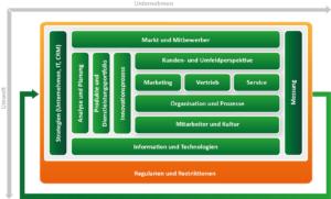 CRM Konzept erstellen mit dem ADVANIS CRM Framework. Baustein Regulatoren und Restriktionen