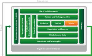 CRM Konzept erstellen mit dem ADVANIS CRM Framework. Baustein Service