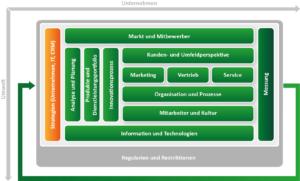 CRM Konzept Erstellen auf Basis CRM Framework von ADVANIS Baustein Strategie