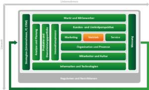 CRM Konzept erstellen mit dem ADVANIS CRM Framework. Baustein Vertrieb