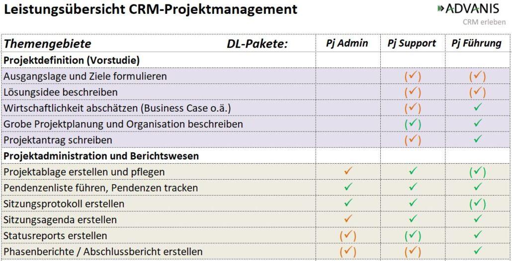 Leistungsübersicht des CRM Projektmanagement bei ADVANIS (Auszug)