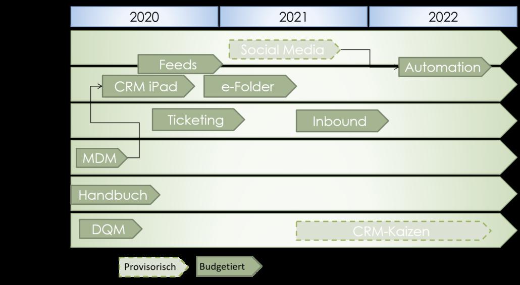 Beispiel CRM Roadmap mit ADVANIS