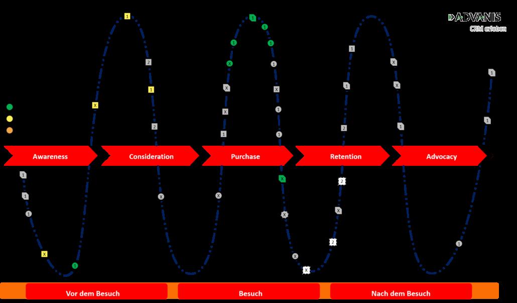 Darstellung einer Customer Journey mit bewerteten Touchpoints
