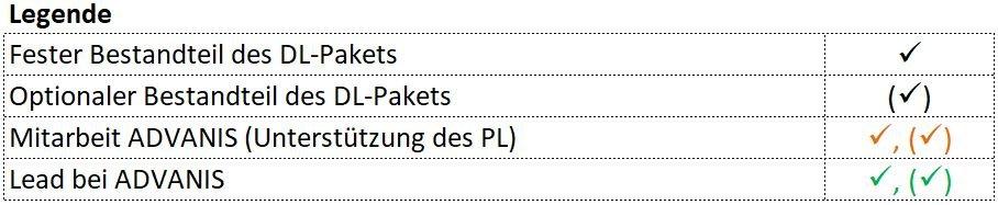 Legende CRM Projektmanagement Leistungsverzeichnis ADVANIS