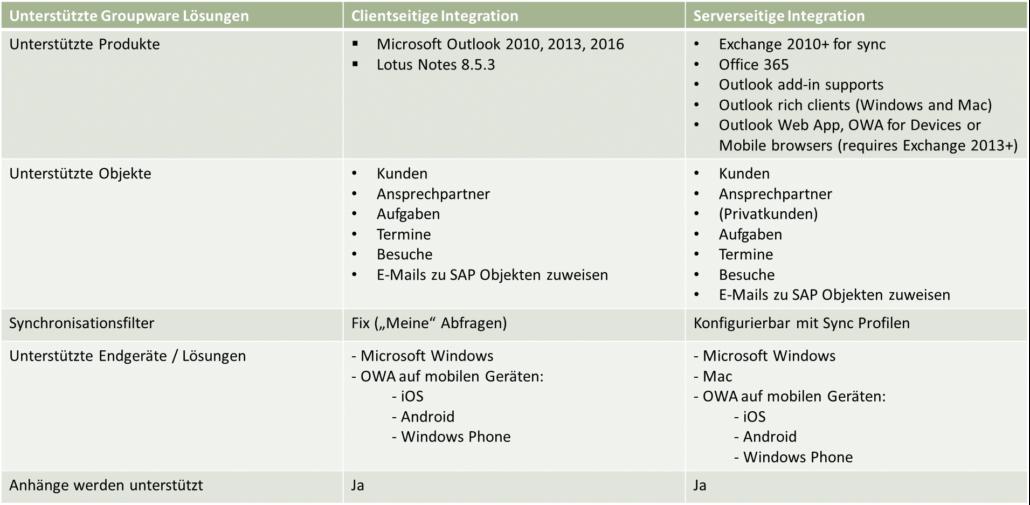 Infografik zur Darstellung von Integration bei der Benutzung von SAP Sales Cloud Outlook