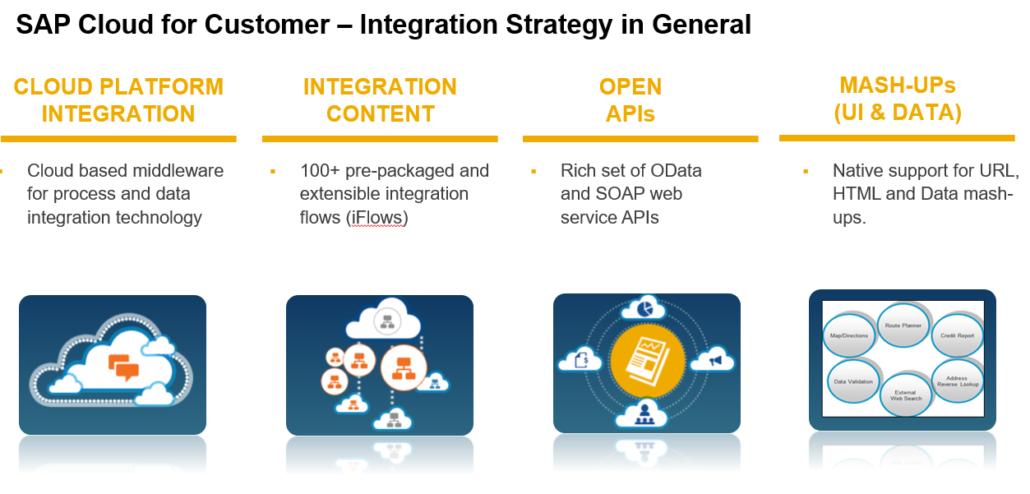 SAP-Integrationsstrategie