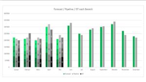 Reporting Funktion der SAP Sales Cloud Prozesse mit dem SAP Sales Cloud Excel Add-In