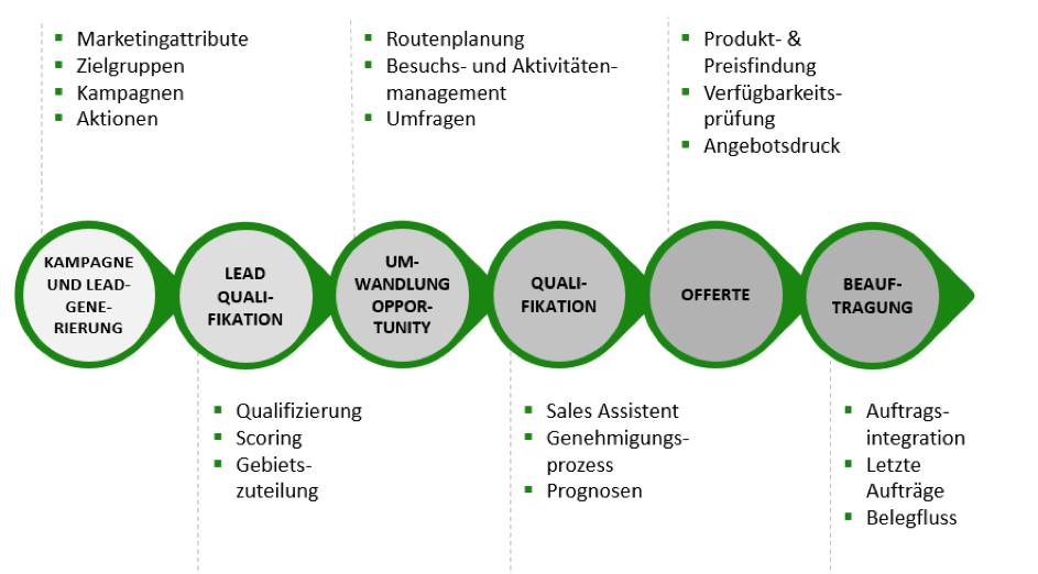 Darstellung Sales Cloud Lead und Opportunity Management als Diagramm
