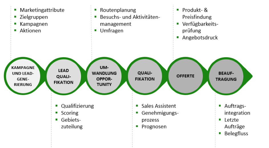 Darstellung Sales Cloud Lead und Opportunity Management als Diagramm